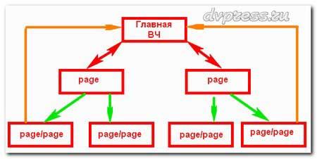 Правильная перелинковка, внутренняя перелинковка страниц