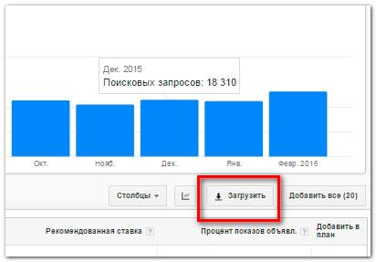 Подбор ключевых запросов на сервисе Google AdWords