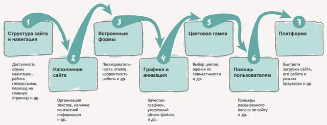 дизайн интернет сайта